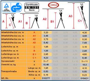 Technische Daten der Corda Leitern